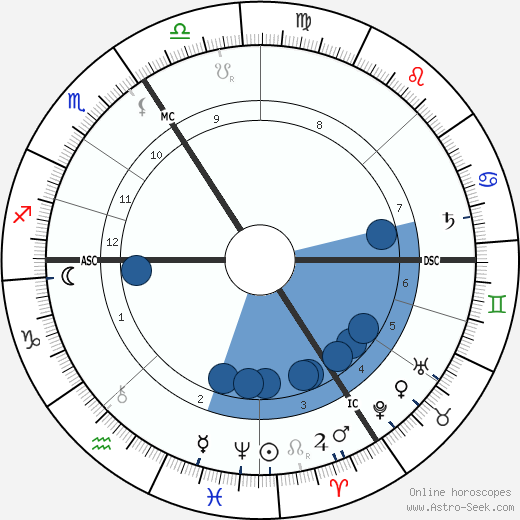 Auguste Dorchain wikipedia, horoscope, astrology, instagram