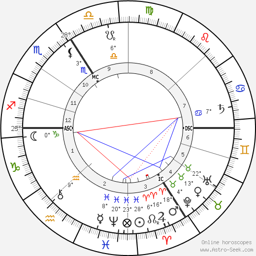 Auguste Dorchain birth chart, biography, wikipedia 2019, 2020
