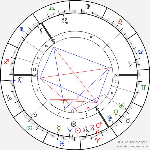 Auguste Dorchain birth chart, Auguste Dorchain astro natal horoscope, astrology