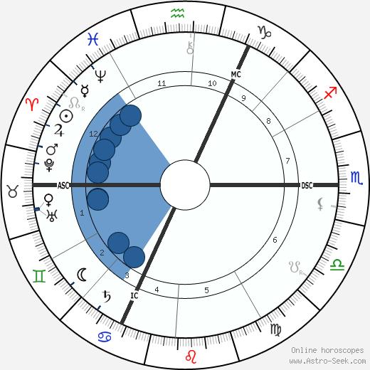 Frederick Leigh Gardner wikipedia, horoscope, astrology, instagram