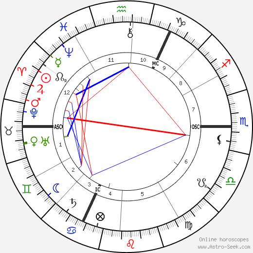 Frederick Leigh Gardner день рождения гороскоп, Frederick Leigh Gardner Натальная карта онлайн