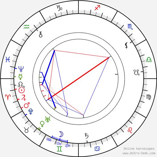 Габриеля Запольская Gabriela Zapolska день рождения гороскоп, Gabriela Zapolska Натальная карта онлайн