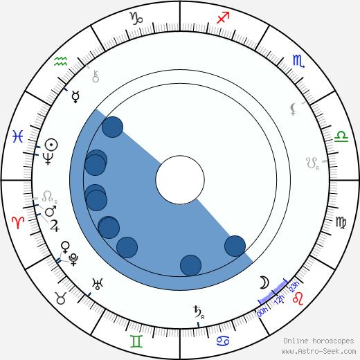 Julius Wagner-Jauregg wikipedia, horoscope, astrology, instagram
