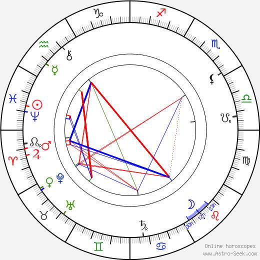 Юлиус Вагнер-Яурегг Julius Wagner-Jauregg день рождения гороскоп, Julius Wagner-Jauregg Натальная карта онлайн