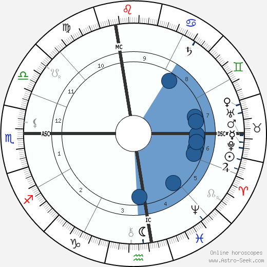 Clarence Darrow wikipedia, horoscope, astrology, instagram