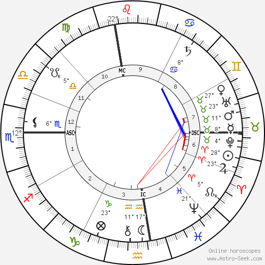 Clarence Darrow birth chart, biography, wikipedia 2017, 2018