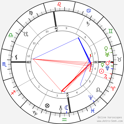 Clarence Darrow astro natal birth chart, Clarence Darrow horoscope, astrology