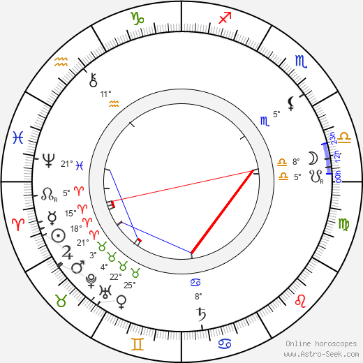 James May birth chart, biography, wikipedia 2020, 2021