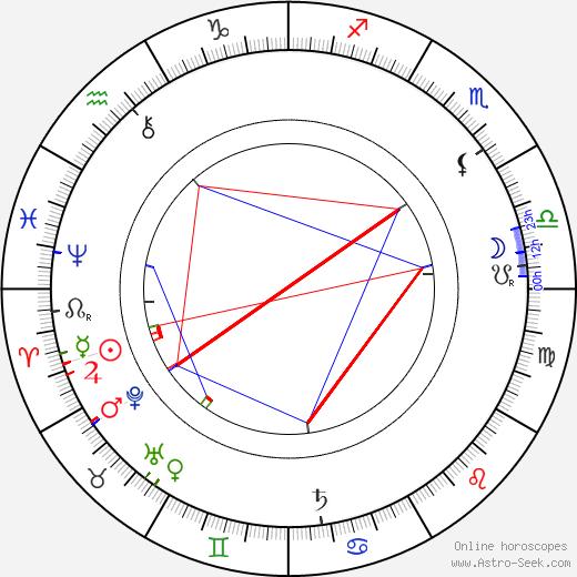 James May birth chart, James May astro natal horoscope, astrology