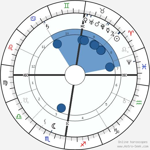 John Davidson wikipedia, horoscope, astrology, instagram