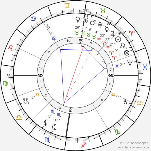 John Davidson birth chart, biography, wikipedia 2019, 2020