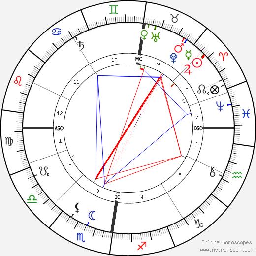 John Davidson astro natal birth chart, John Davidson horoscope, astrology