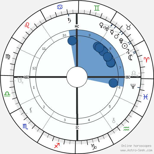 Ruggiero Leoncavallo wikipedia, horoscope, astrology, instagram