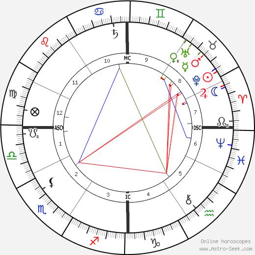 Руджеро Леонкавалло Ruggiero Leoncavallo день рождения гороскоп, Ruggiero Leoncavallo Натальная карта онлайн