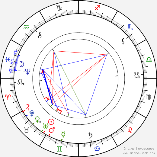 Adolf Lindfors astro natal birth chart, Adolf Lindfors horoscope, astrology