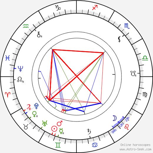 Charles Voysey день рождения гороскоп, Charles Voysey Натальная карта онлайн