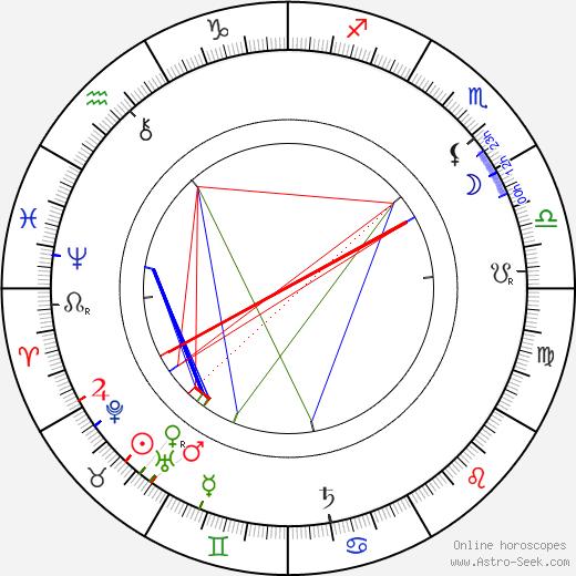 Jan Herben день рождения гороскоп, Jan Herben Натальная карта онлайн