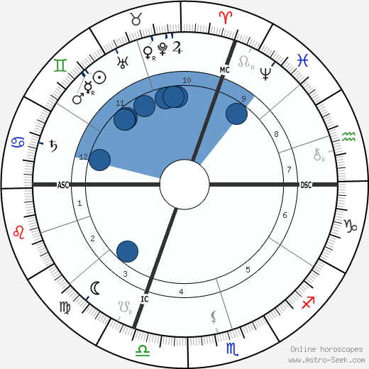 Pope Pius XI wikipedia, horoscope, astrology, instagram
