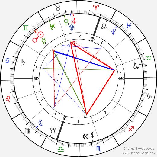 Pope Pius XI astro natal birth chart, Pope Pius XI horoscope, astrology