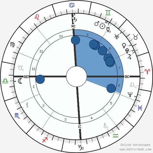 Edward Elgar wikipedia, horoscope, astrology, instagram