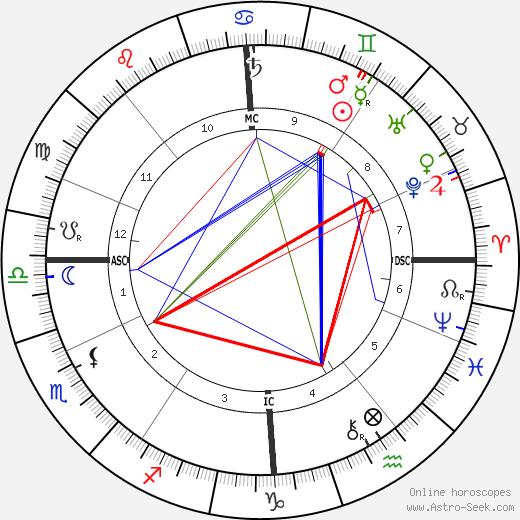 Эдуард Элгар Edward Elgar день рождения гороскоп, Edward Elgar Натальная карта онлайн