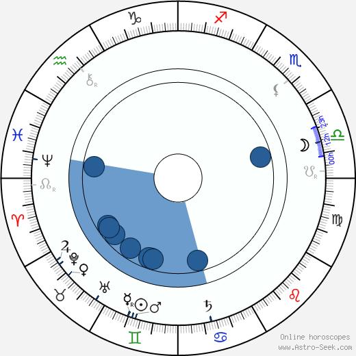 Karl Adolph Gjellerup wikipedia, horoscope, astrology, instagram