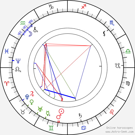 Kate Lester astro natal birth chart, Kate Lester horoscope, astrology