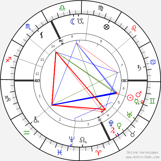 Le Petomane tema natale, oroscopo, Le Petomane oroscopi gratuiti, astrologia