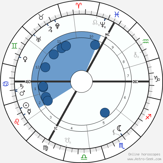 Adolphe Willette wikipedia, horoscope, astrology, instagram
