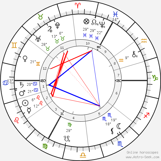 Adolphe Willette birth chart, biography, wikipedia 2019, 2020