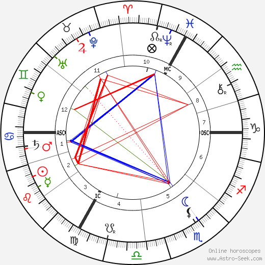 Adolphe Willette birth chart, Adolphe Willette astro natal horoscope, astrology