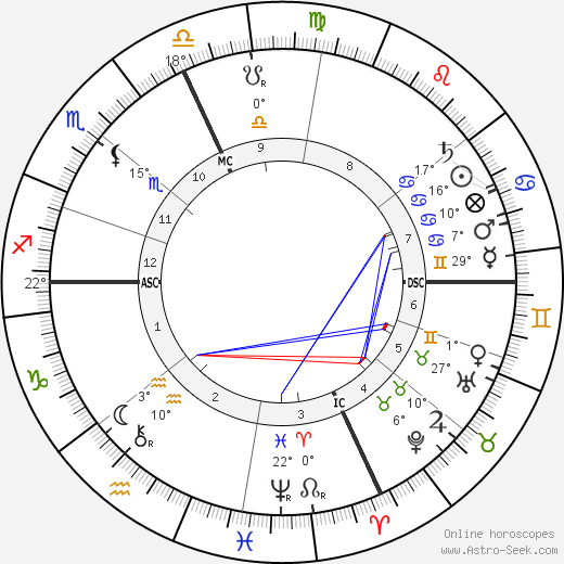 Alfred Binet birth chart, biography, wikipedia 2018, 2019