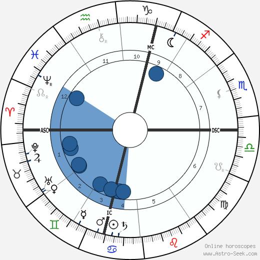 Clara Zetkin wikipedia, horoscope, astrology, instagram