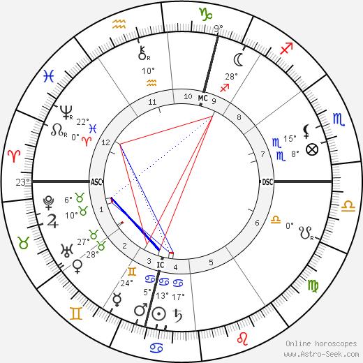Clara Zetkin birth chart, biography, wikipedia 2020, 2021