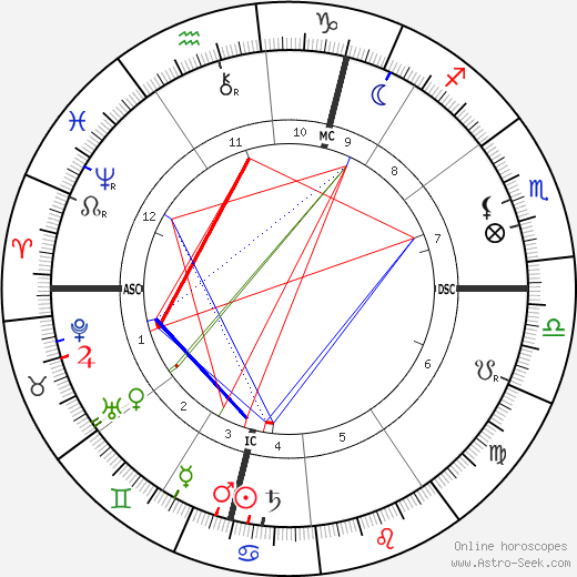Clara Zetkin birth chart, Clara Zetkin astro natal horoscope, astrology