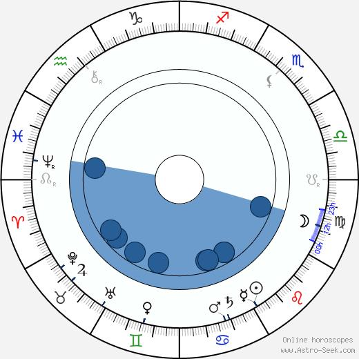 Henrik Pontoppidan wikipedia, horoscope, astrology, instagram