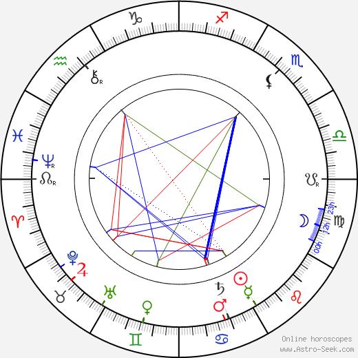 Henrik Pontoppidan tema natale, oroscopo, Henrik Pontoppidan oroscopi gratuiti, astrologia