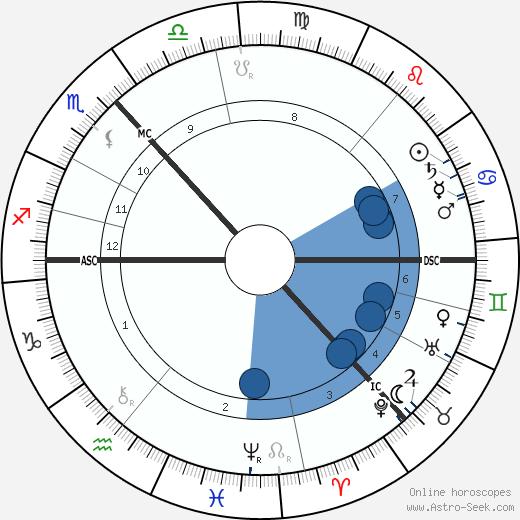 Marjory Fraser wikipedia, horoscope, astrology, instagram