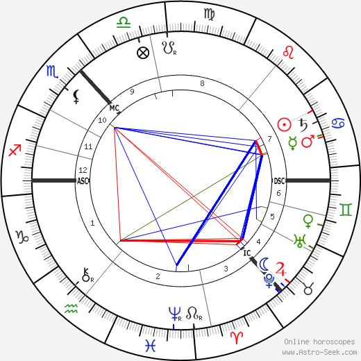 Marjory Fraser день рождения гороскоп, Marjory Fraser Натальная карта онлайн