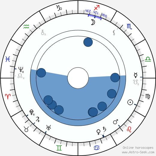 Charles Lamy wikipedia, horoscope, astrology, instagram