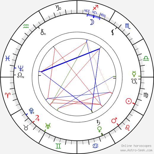 Charles Lamy день рождения гороскоп, Charles Lamy Натальная карта онлайн