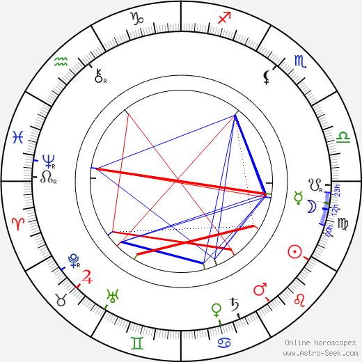 Iisakki Lattu astro natal birth chart, Iisakki Lattu horoscope, astrology