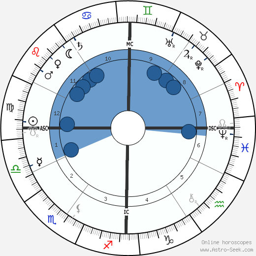September 18 Birthday Horoscope — Zodiac Sign Personality