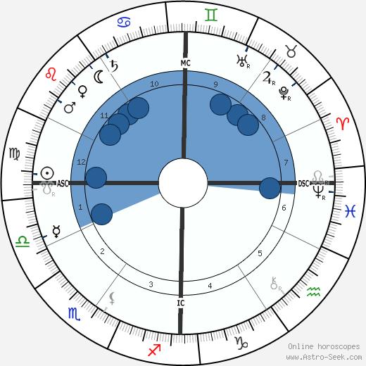 Ermete Zacconi wikipedia, horoscope, astrology, instagram