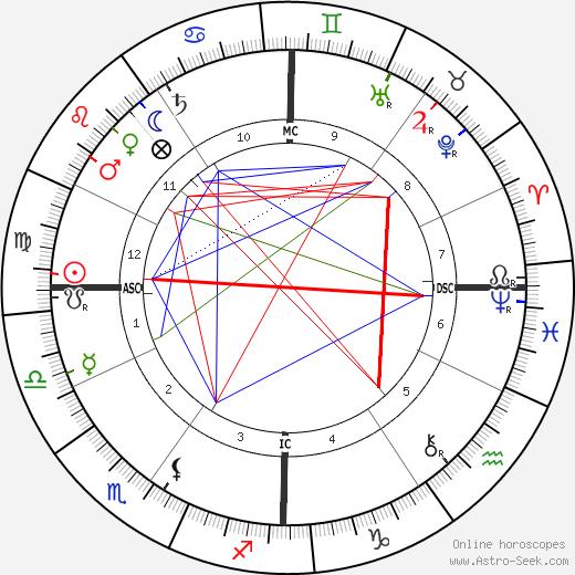 Ermete Zacconi astro natal birth chart, Ermete Zacconi horoscope, astrology