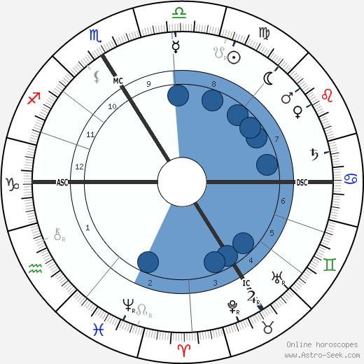Friedrich Schwickert wikipedia, horoscope, astrology, instagram