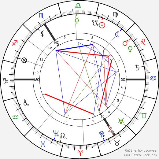 Friedrich Schwickert tema natale, oroscopo, Friedrich Schwickert oroscopi gratuiti, astrologia