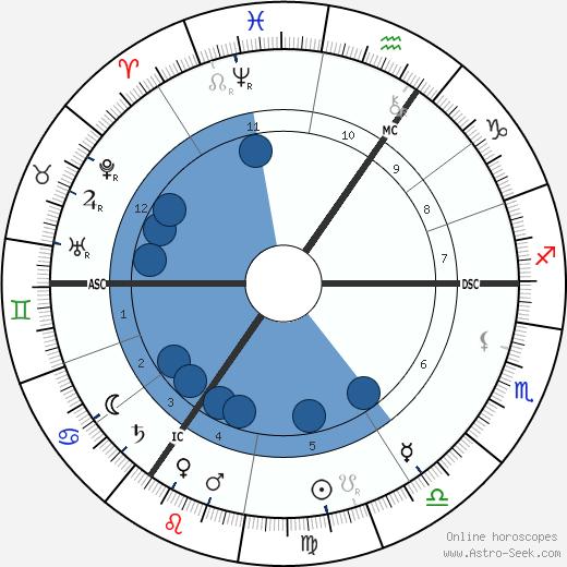 George Hendrik Breitner wikipedia, horoscope, astrology, instagram