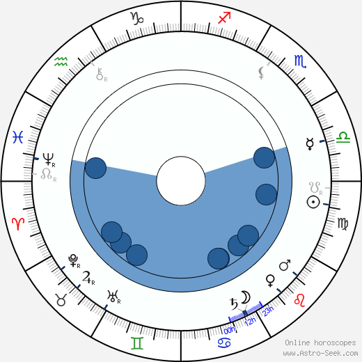 Milton Hershey wikipedia, horoscope, astrology, instagram