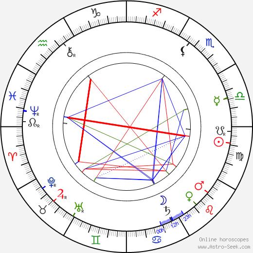 Milton Hershey tema natale, oroscopo, Milton Hershey oroscopi gratuiti, astrologia
